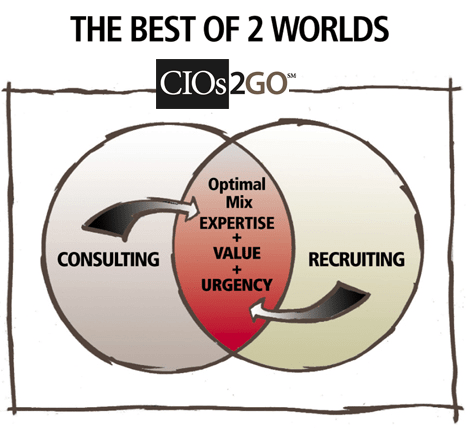 CIOs Best of2Worlds
